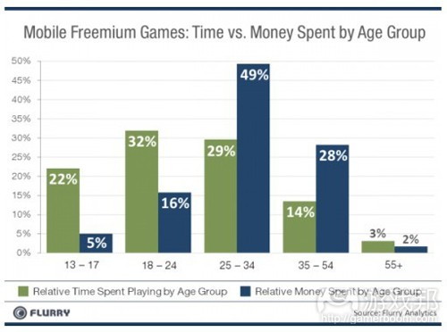 freemium games time vs money(from Flurry)