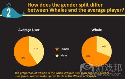 gender split(from papaymobile)