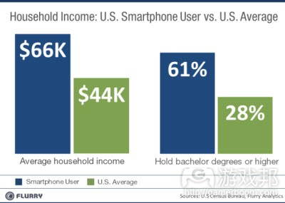 househole income and bachelor degree(from Flurry)