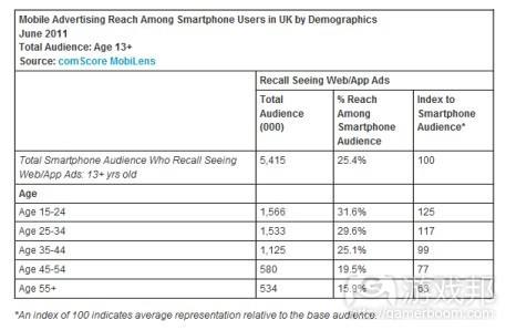 mobile advertising(from comScore)