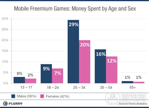money spent by age and sex(from Flurry)