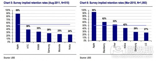 retention rates(from UBS)