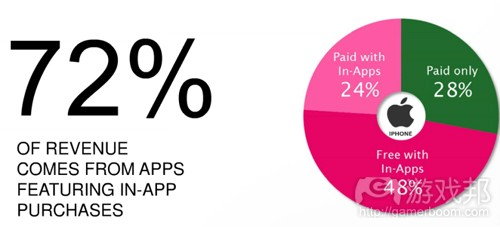 revenue comes from IAP(from Distimo)