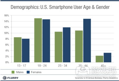 smartphone user age & gender(from Flurry)