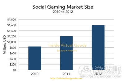 social gaming market size(from Inside Network)