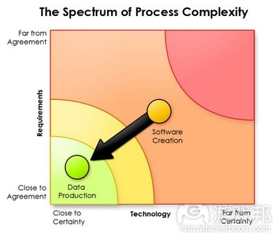 the spectrum of process complexity(from lostgarden)