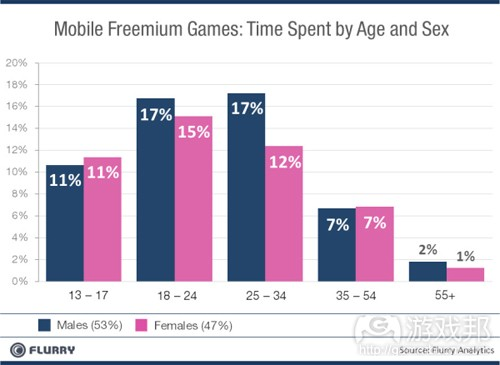 time spent by age and sex(from Flurry)
