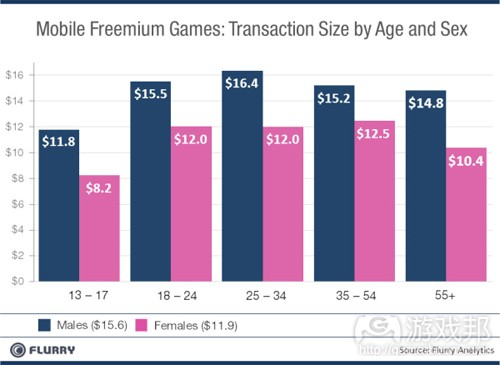 transaction size by age and sex(from Flurry)