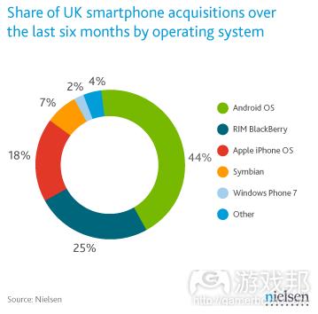 uk-smartphone-share(from nielsen)