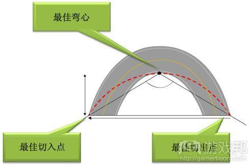 图02:弯心和赛车线路(from gamasutra)