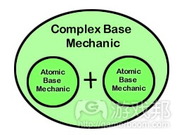 Complex Base Mechanic from thegameprodigy.com