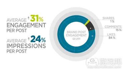 Facebook-User-Engagement-chart(from Efficient Frontier)