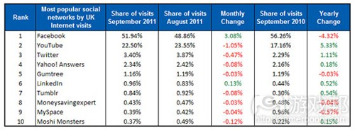 UK Sept Chart(from Experian)