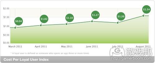 cost-per-loyal-user-index(fromFiksu)