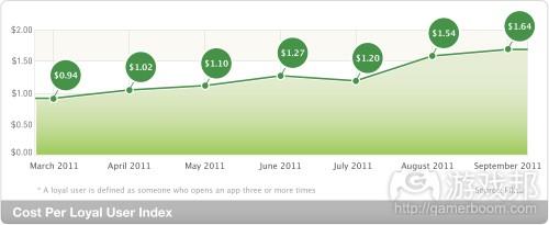 cost per loyal user(from Fiksu)