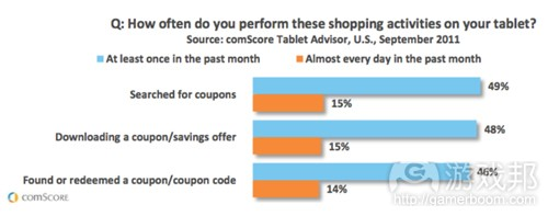 coupons on tablets(from comScore)