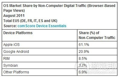 digital traffic(from comScore)