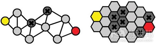 图11:BFS方法适用于多种图形(from gamecareerguide)