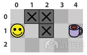 图5:更复杂的情况(from gamecareerguide)