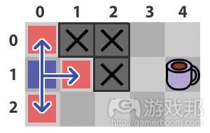 """图6:BFS从起点向外""""扩展""""(from gamecareerguide)"""