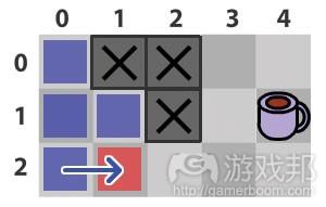 图7:BFS只搜索可用的节点(from gamecareerguide)
