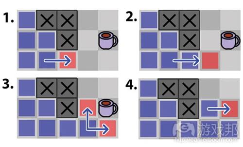 "图8:搜索持续""扩展""直到找到目标位置(from gamecareerguide)"