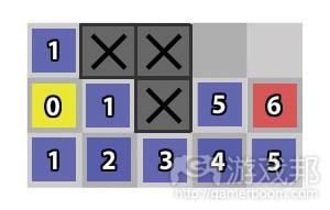 图9:值代表其他节点与黄色节点的距离(from gamecareerguide)
