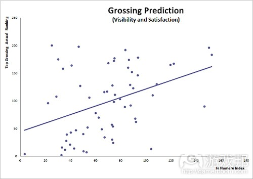 grossing prediction (from In Numero)