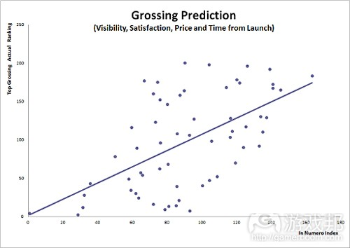 grossing prediction(from bruceongames)