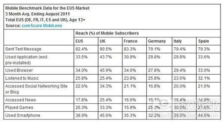 mobile usage(from comScore)