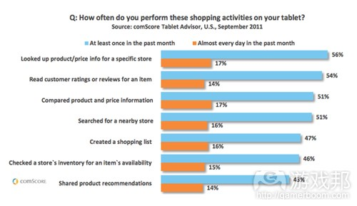 shopping activities on tablets(from comScore)