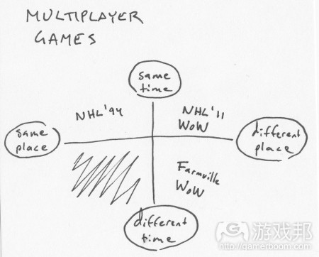 多人游戏(from gameproducer.net)
