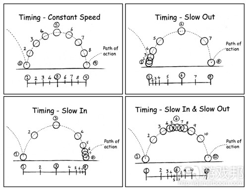 每个球弹跳时的重量感变化取决于其渐进渐出弧度(from gamasutra)