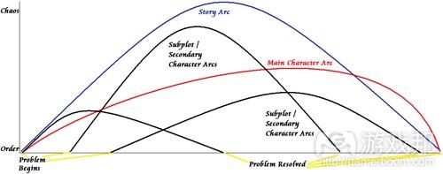 注意每条弧线的层级,以及小弧线是如何维持整体的故事弧线(from gamasutra)