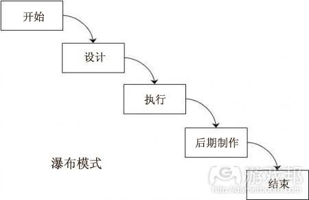 瀑布模式(from gamedesignconcepts)