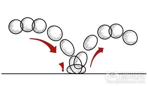 球体弹跳过程中的挤压与伸展现象(from gamasutra)