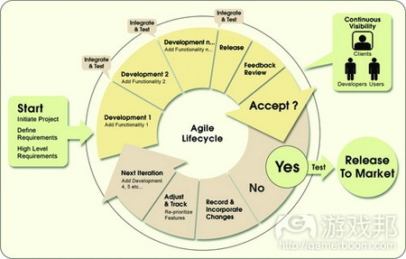 Agile Production Cycle from gamecareerguide.com