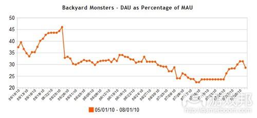 Backyard-Monsters-DAU-MAU-percentage(from AppData)