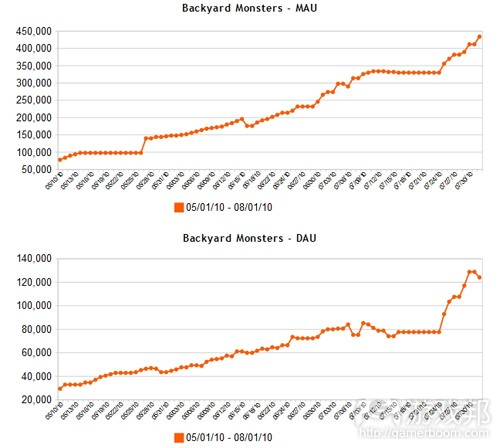 Backyard-Monsters-First-3-months(from AppData)