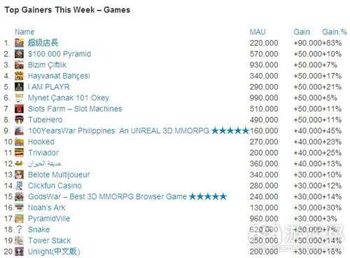 Top Gainers This Week-Games(from AppData)