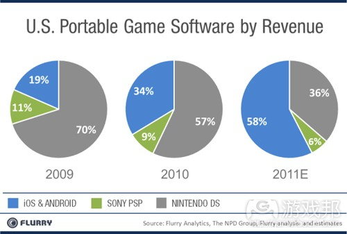 US portable game by revenue(from flurry)