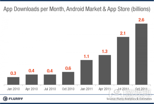 app-downloads(from Flurry)