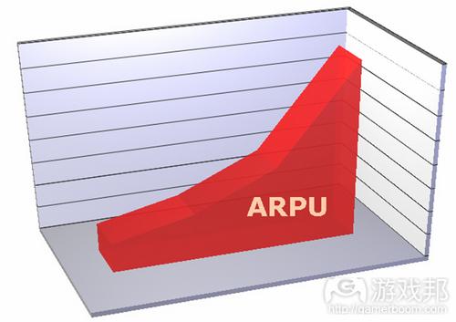 arpu from rashimgupta.com