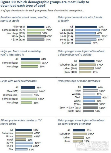 demographics_by_app(from pew research)
