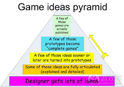 game ideas pyramid(from gamecareerguide)