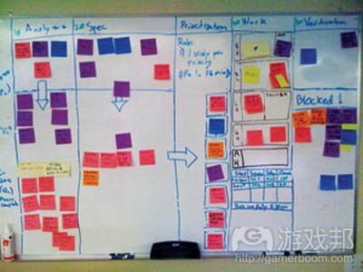 kanban diagram from gamecareerguide.com