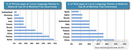 localized apps(from App Annie)