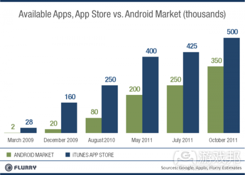 marketplace-apps(from Flurry)