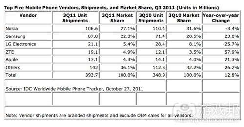 mobile phone shipments(from mobile-ent)