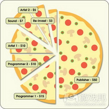 pizza chart from gamecareerguide.com
